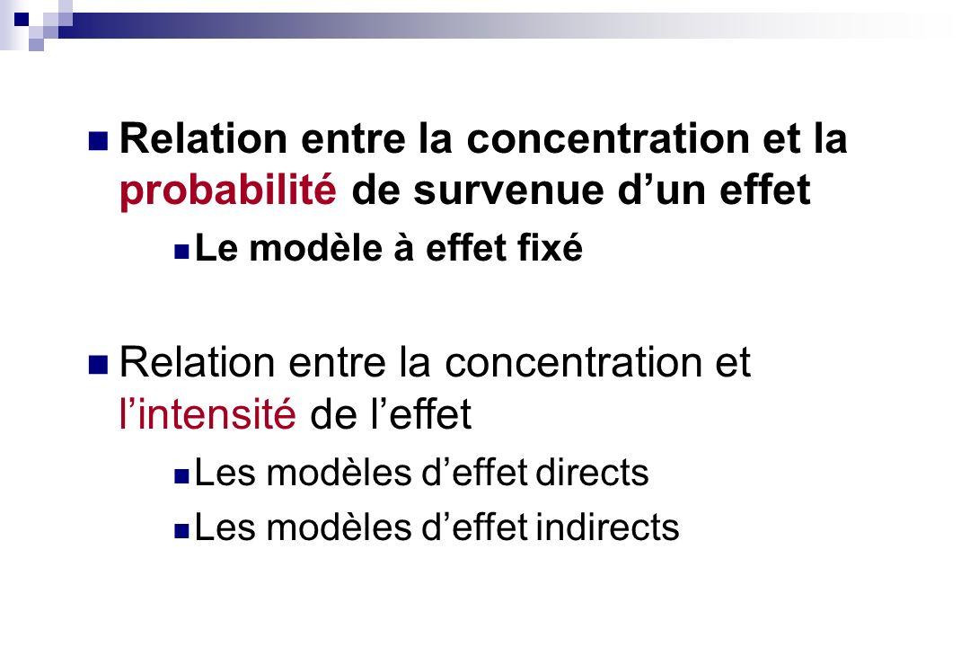 Présence dun décalage entre Cp et effet On ne peut pas incorporer la Cp dans le modèle pharmacodynamique Origine du décalage Délai de distribution du principe actif jusquau site daction : Exemple : LSD et performances mentales fenoterol et effets cardiaques / pulmonaires Délai lié au mécanisme daction Exemple : anticancéreux et neutropénie La modélisation pharmacocinétique - pharmacodynamique