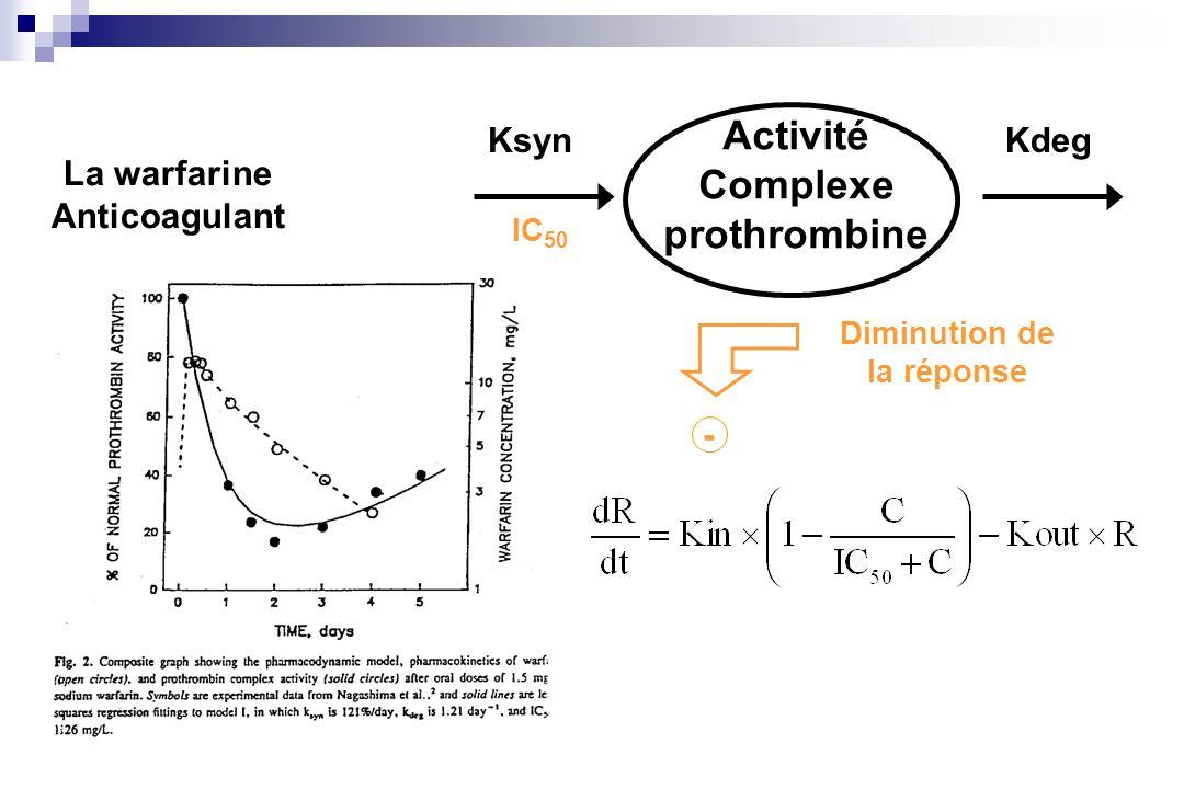 Activité Complexe prothrombine KsynKdeg Diminution de la réponse - La warfarine Anticoagulant IC 50
