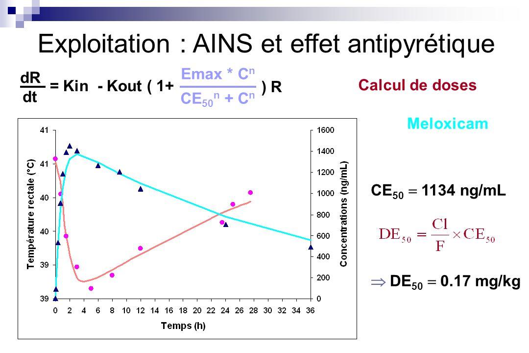 Exploitation : AINS et effet antipyrétique CE 50 1134 ng/mL DE 50 0.17 mg/kg dR dt = Kin - Kout ( 1+ Emax * C n CE 50 n + C n ) R Meloxicam Calcul de