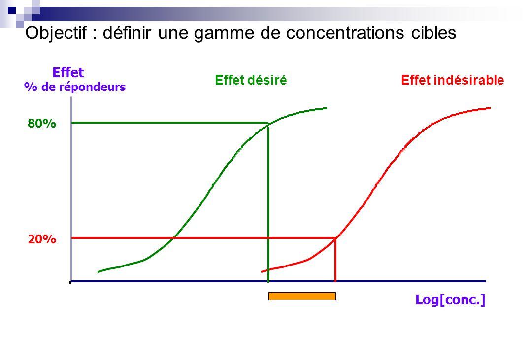 Log[conc.] Effet % de répondeurs 80% 20% Objectif : définir une gamme de concentrations cibles Effet désiréEffet indésirable