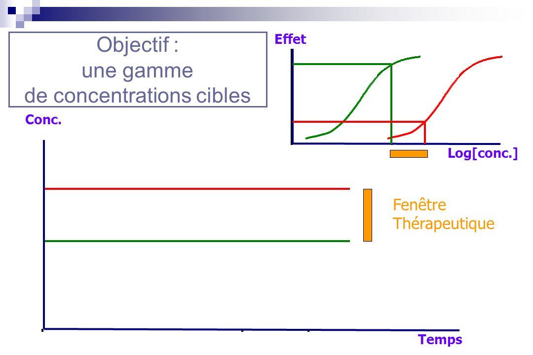 Log[conc.] Effet Temps Conc. Fenêtre Thérapeutique Objectif : une gamme de concentrations cibles