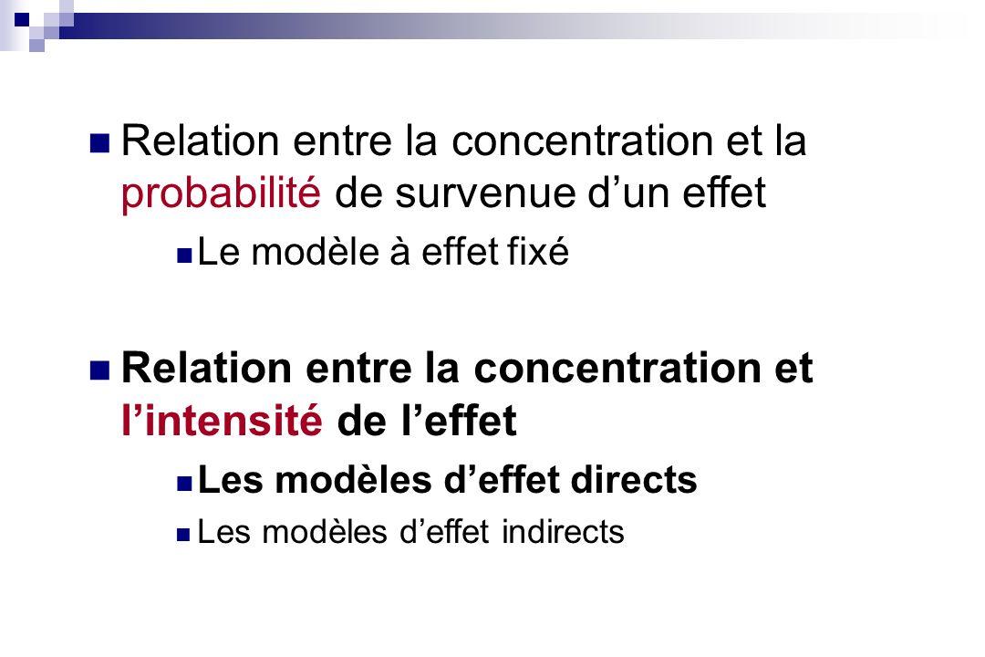 Les modèles deffet directs Modèles décrivant les relations entre lintensité dun effet et les concentration du principe actif au niveau du site daction Il existe un lien direct et immédiat entre la concentration et leffet Modèle Emax Des simplifications du modèle Emax : Modèle linéaire Modèle log-linéaire Une extension du modèle Emax: Modèle Emax-sigmoïde
