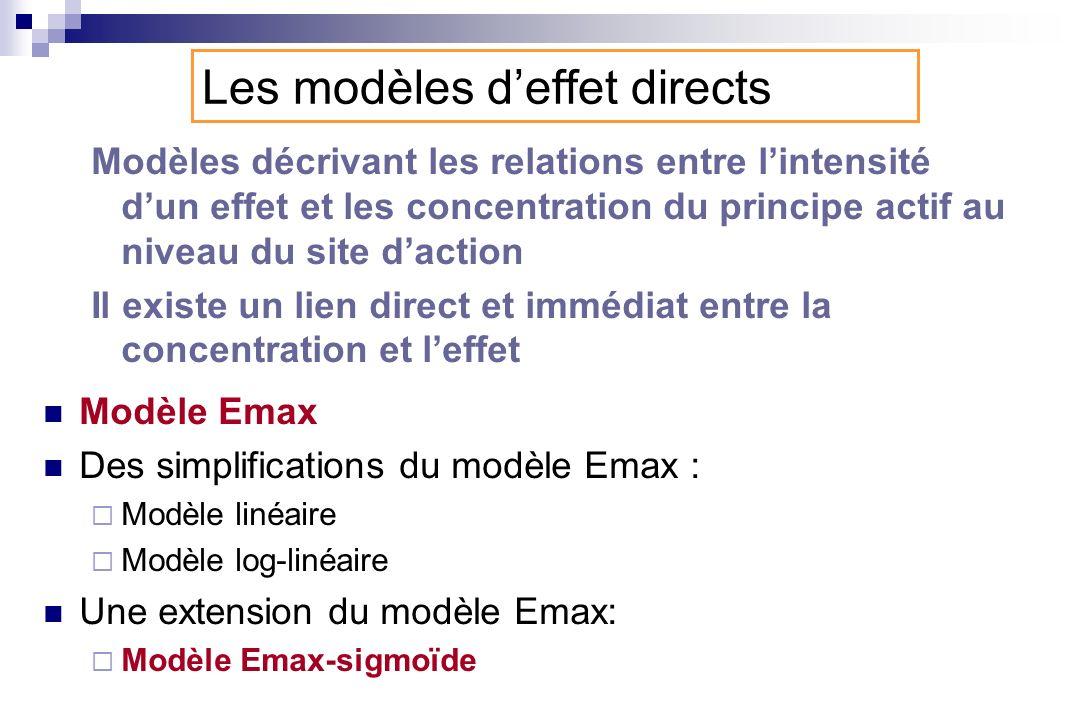 Inhibition dun effet : Emax-inhibition Emax fractionnel Exemples in vivo : concentrations plasmatiques propranolol et diminution de la fréquence cardiaque E = E 0 - I max.
