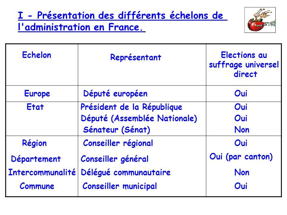 I - Présentation des différents échelons de l'administration en France. Echelon Représentant Elections au suffrage universel direct Europe Etat Député