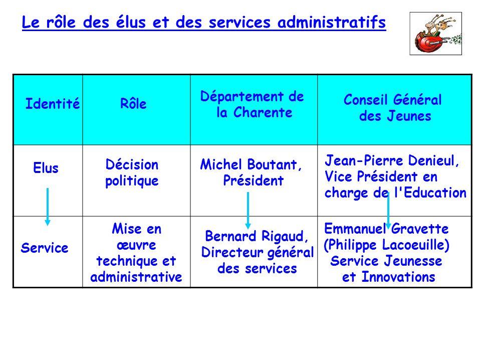 Le rôle des élus et des services administratifs IdentitéRôle Département de la Charente Conseil Général des Jeunes Elus Service Décision politique Mis