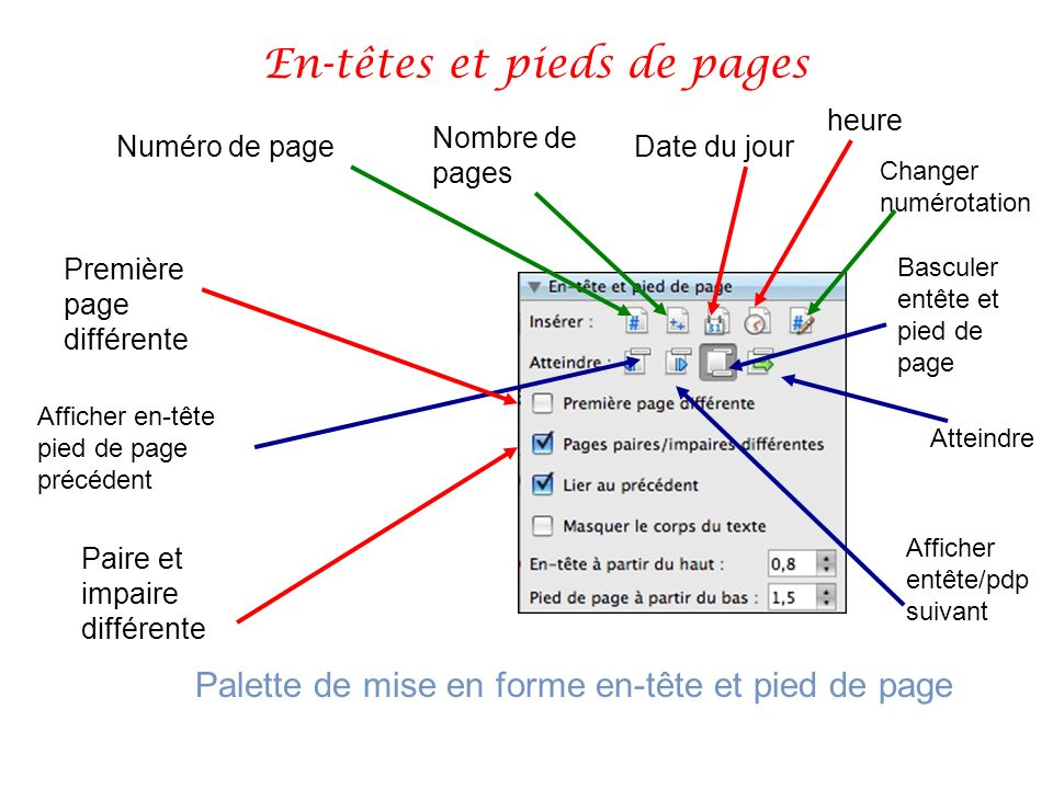Numéro de page Nombre de pages Date du jour heure Palette de mise en forme en-tête et pied de page Première page différente Paire et impaire différent