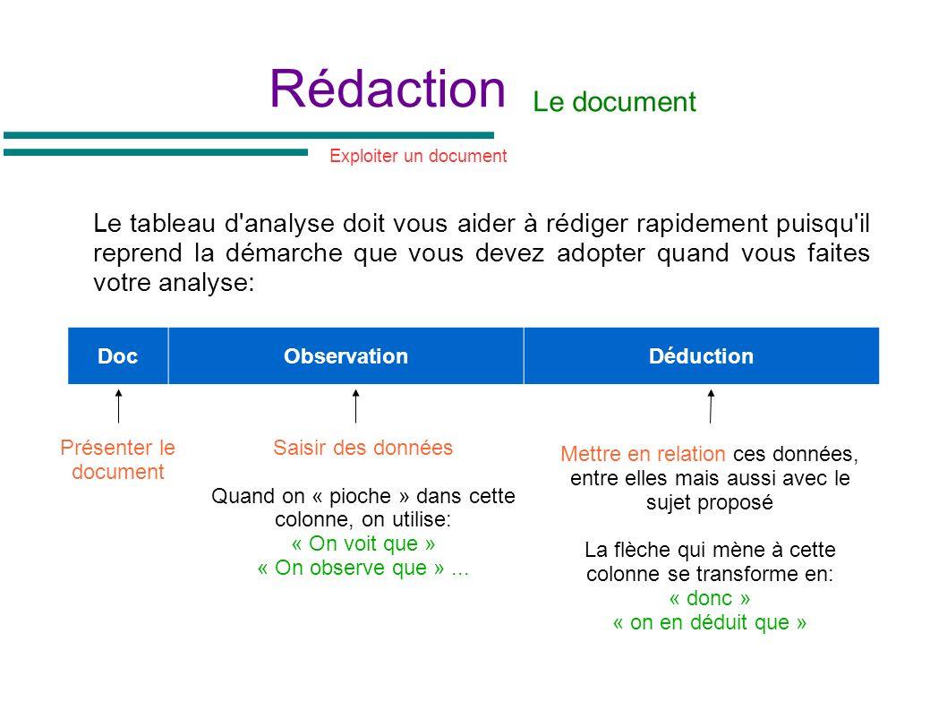 Rédaction Le tableau d'analyse doit vous aider à rédiger rapidement puisqu'il reprend la démarche que vous devez adopter quand vous faites votre analy