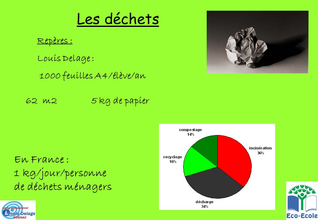 Les déchets Repères : Louis Delage : 1000 feuilles A4/élève/an En France : 1 kg/jour/personne de déchets ménagers 62 m2 5 kg de papier