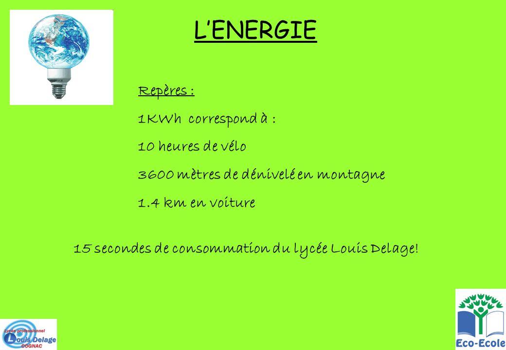LENERGIE Repères : 1KWh correspond à : 10 heures de vélo 3600 mètres de dénivelé en montagne 1.4 km en voiture 15 secondes de consommation du lycée Lo