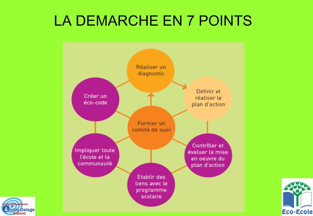 LA DEMARCHE EN 7 POINTS