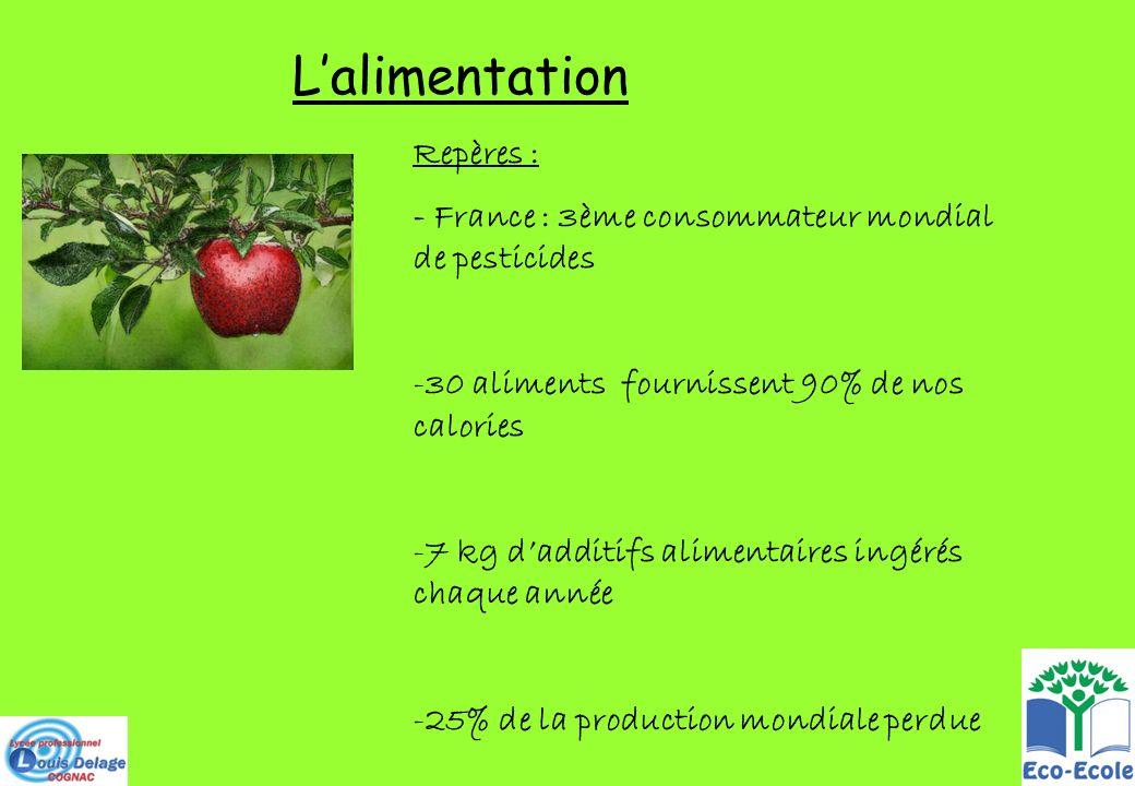 Lalimentation Repères : - France : 3ème consommateur mondial de pesticides -30 aliments fournissent 90% de nos calories -7 kg dadditifs alimentaires i