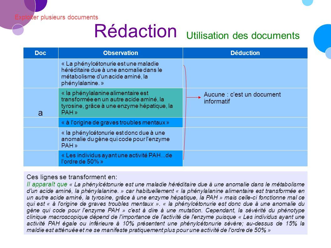 Exploiter plusieurs documents Rédaction Utilisation des documents Ces lignes se transforment en: Il apparaît que « La phénylcétonurie est une maladie héréditaire due à une anomalie dans le métabolisme d un acide aminé, la phénylalanine.