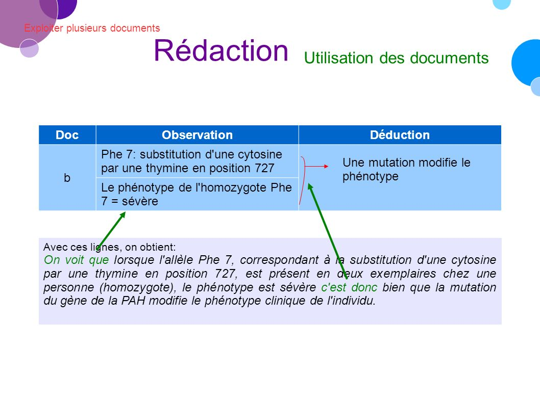 Exploiter plusieurs documents Rédaction Utilisation des documents Avec ces lignes, on obtient: On voit que lorsque l allèle Phe 7, correspondant à la substitution d une cytosine par une thymine en position 727, est présent en deux exemplaires chez une personne (homozygote), le phénotype est sévère c est donc bien que la mutation du gène de la PAH modifie le phénotype clinique de l individu.