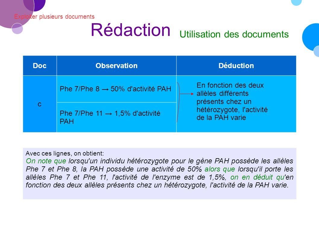 Exploiter plusieurs documents Rédaction Utilisation des documents Avec ces lignes, on obtient: On note que lorsqu un individu hétérozygote pour le gène PAH possède les allèles Phe 7 et Phe 8, la PAH possède une activité de 50% alors que lorsqu il porte les allèles Phe 7 et Phe 11, l activité de l enzyme est de 1,5%, on en déduit qu en fonction des deux allèles présents chez un hétérozygote, l activité de la PAH varie.