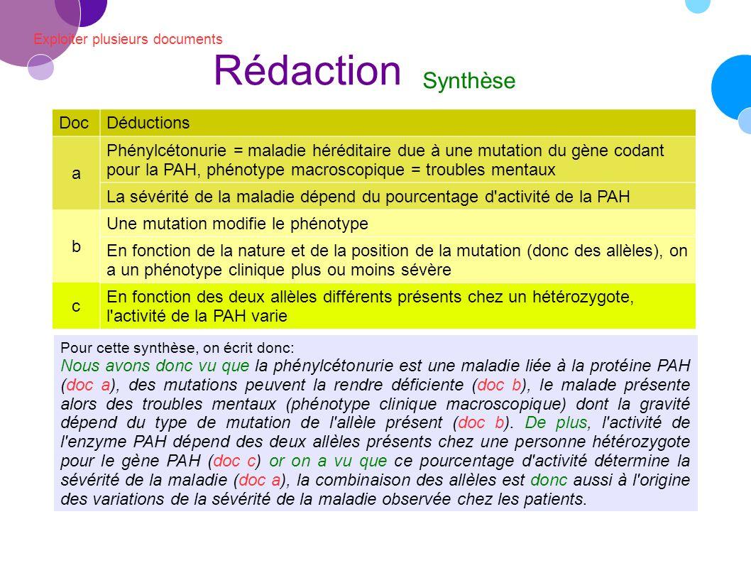 Exploiter plusieurs documents Rédaction Synthèse DocDéductions a Phénylcétonurie = maladie héréditaire due à une mutation du gène codant pour la PAH, phénotype macroscopique = troubles mentaux La sévérité de la maladie dépend du pourcentage d activité de la PAH b Une mutation modifie le phénotype En fonction de la nature et de la position de la mutation (donc des allèles), on a un phénotype clinique plus ou moins sévère c En fonction des deux allèles différents présents chez un hétérozygote, l activité de la PAH varie Pour cette synthèse, on écrit donc: Nous avons donc vu que la phénylcétonurie est une maladie liée à la protéine PAH (doc a), des mutations peuvent la rendre déficiente (doc b), le malade présente alors des troubles mentaux (phénotype clinique macroscopique) dont la gravité dépend du type de mutation de l allèle présent (doc b).