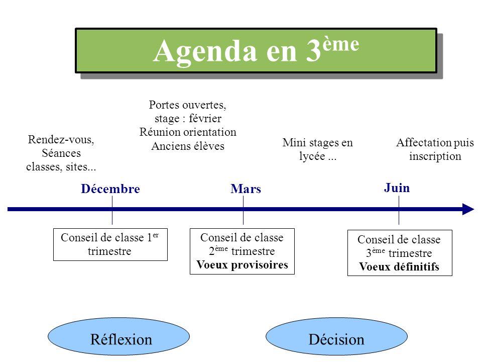 Agenda en 3 ème Rendez-vous, Séances classes, sites... Portes ouvertes, stage : février Réunion orientation Anciens élèves Mini stages en lycée... Déc