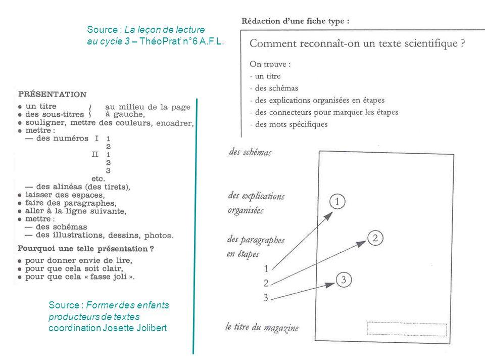 Source : Former des enfants producteurs de textes coordination Josette Jolibert Source : La leçon de lecture au cycle 3 – ThéoPrat n°6 A.F.L.