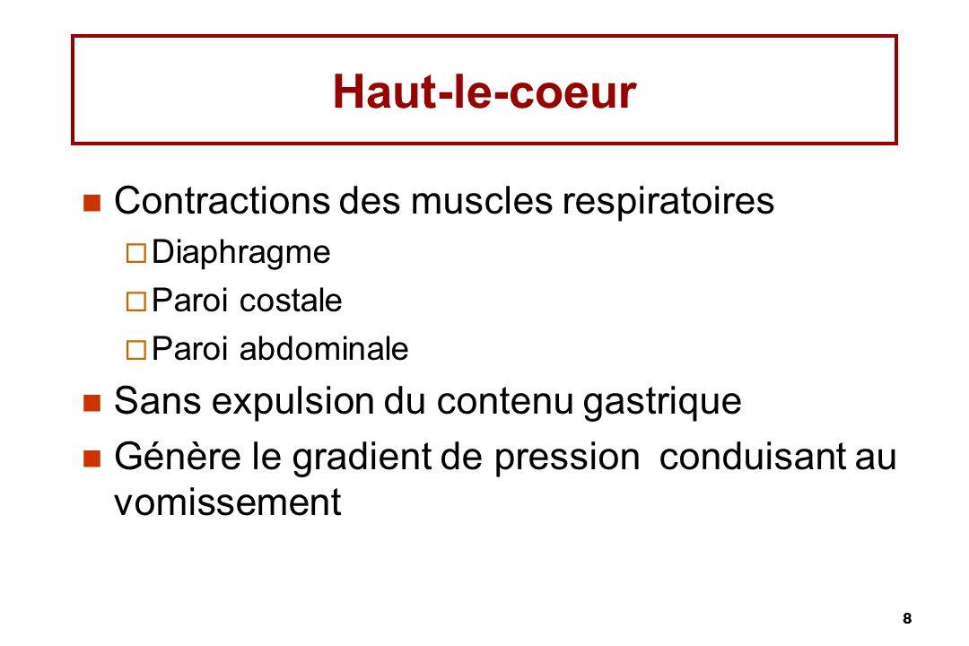 9 Vomissement Expulsion forcée du contenu gastrique Causé par Puissantes contractions de labdomen Descente du diaphragme Ouverture du cardia