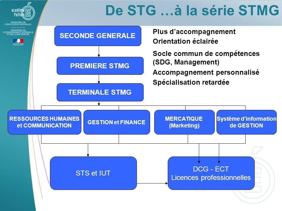 De STG …à la série STMG SECONDE GENERALE PREMIERE STMG TERMINALE STMG STS et IUT DCG - ECT Licences professionnelles Plus daccompagnement Orientation