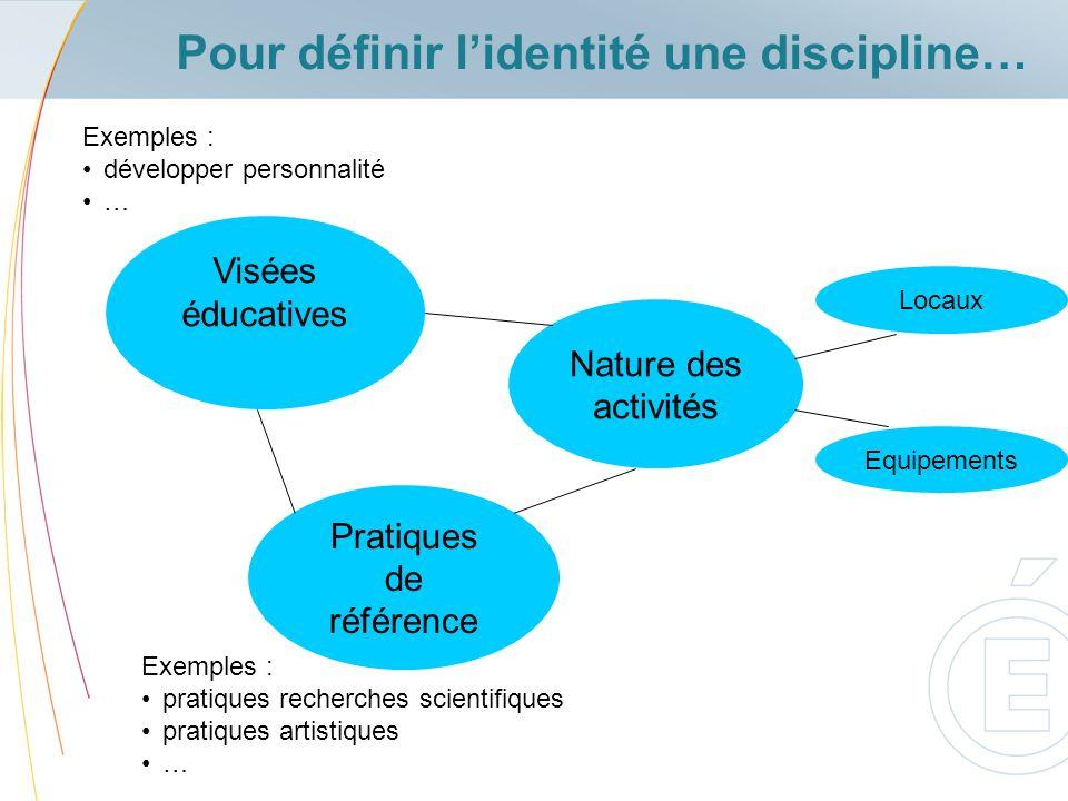 Pour définir lidentité une discipline… Visées éducatives Nature des activités Pratiques de référence Exemples : pratiques recherches scientifiques pra