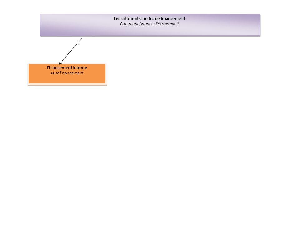 Les différents modes de financement Comment financer léconomie ? Les différents modes de financement Comment financer léconomie ? Financement interne