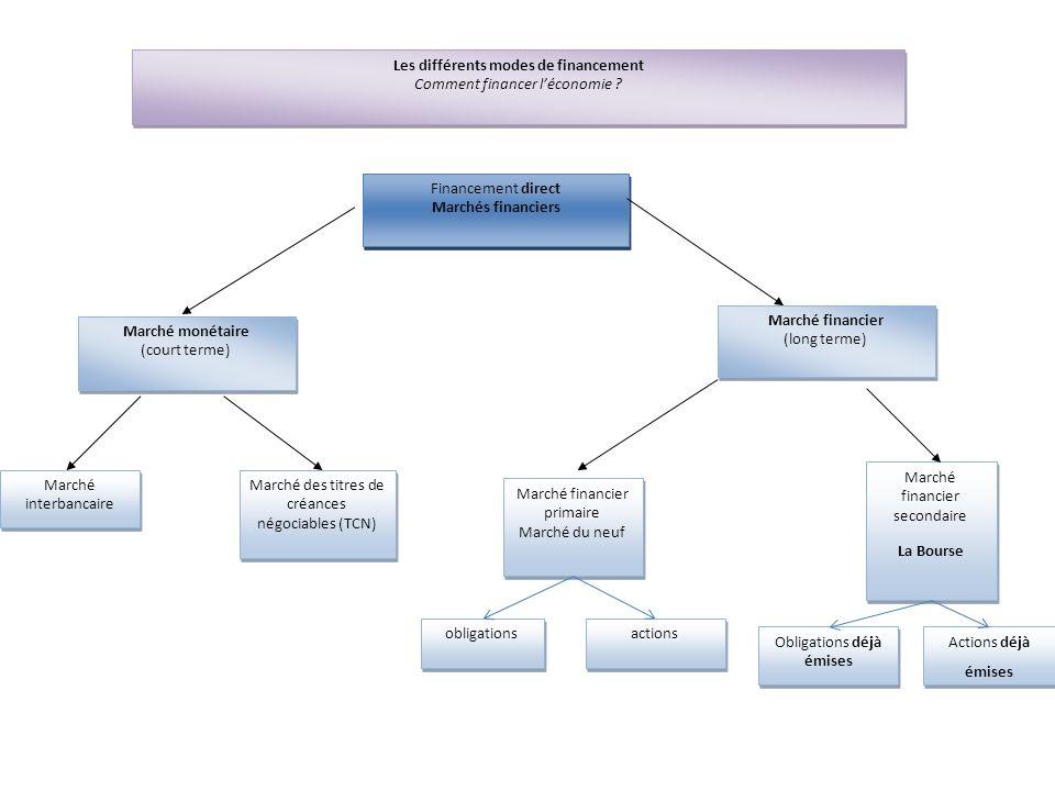 Les différents modes de financement Comment financer léconomie ? Les différents modes de financement Comment financer léconomie ? Financement direct M