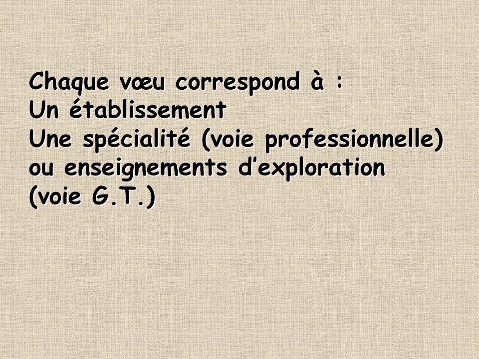 Chaque vœu correspond à : Un établissement Une spécialité (voie professionnelle) ou enseignements dexploration (voie G.T.)