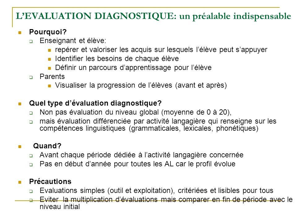 LEVALUATION DIAGNOSTIQUE: un préalable indispensable Pourquoi? Enseignant et élève: repérer et valoriser les acquis sur lesquels lélève peut sappuyer