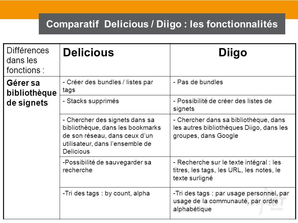 Comparatif Delicious / Diigo : les fonctionnalités Différences dans les fonctions : DeliciousDiigo Gérer sa bibliothèque de signets - Créer des bundle