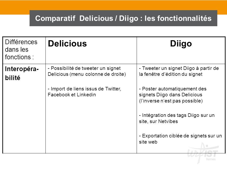 Comparatif Delicious / Diigo : les fonctionnalités Différences dans les fonctions : DeliciousDiigo Interopéra- bilité - Possibilité de tweeter un sign