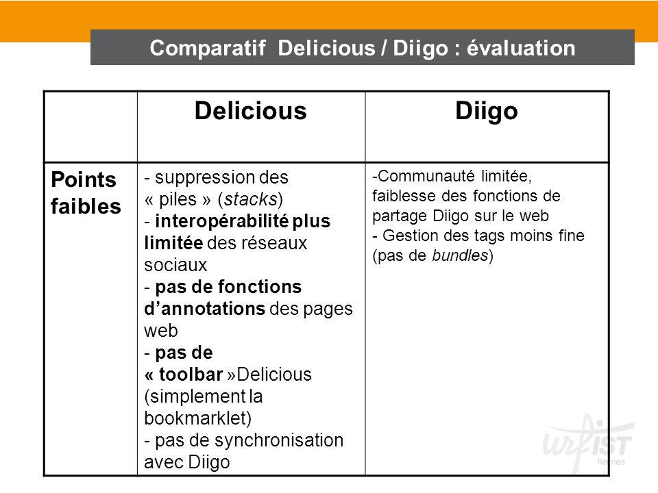 DeliciousDiigo Points faibles - suppression des « piles » (stacks) - interopérabilité plus limitée des réseaux sociaux - pas de fonctions dannotations