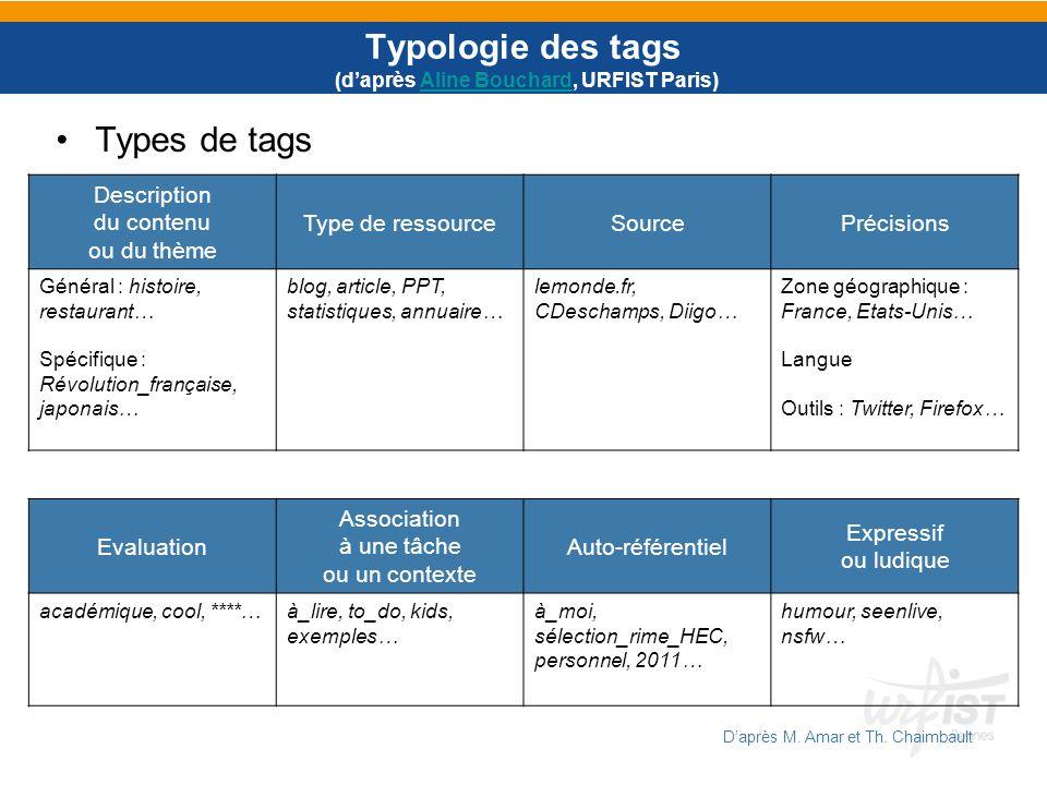 Typologie des tags (daprès Aline Bouchard, URFIST Paris)Aline Bouchard Description du contenu ou du thème Type de ressourceSourcePrécisions Général :