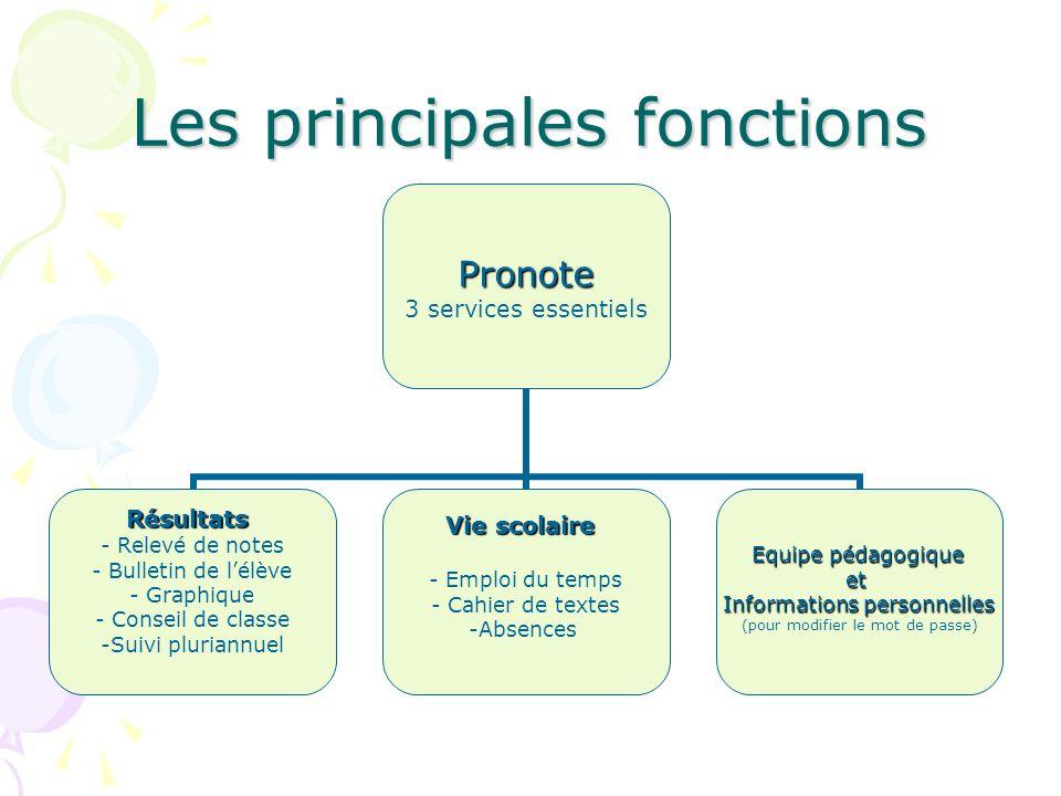 Les principales fonctions Pronote 3 services essentiels Résultats - Relevé de notes Bulletin de lélève Graphique Conseil de classe Suivi pluriannuel V