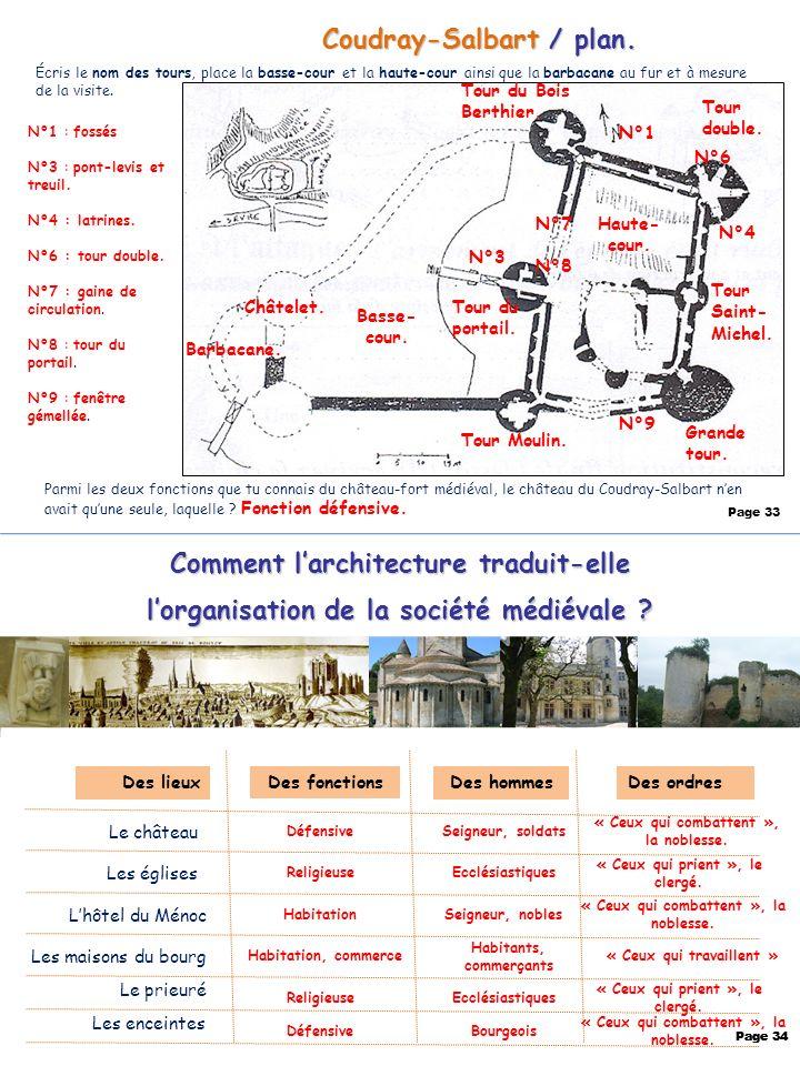 Coudray-Salbart / plan. Page 33 Comment larchitecture traduit-elle lorganisation de la société médiévale ? Le château Les églises Lhôtel du Ménoc Des