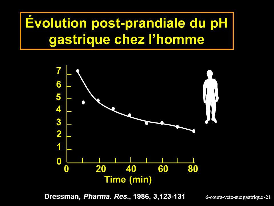 6-cours-veto-suc gastrique -21 Dressman, Pharma. Res., 1986, 3,123-131 7 6 5 4 3 2 1 0 020406080 Time (min) Évolution post-prandiale du pH gastrique c