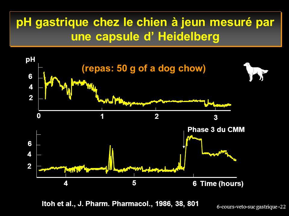 6-cours-veto-suc gastrique -22 pH gastrique chez le chien à jeun mesuré par une capsule d Heidelberg 12 3 0 2 4 6 4 5 6 Phase 3 du CMM 2 4 6 pH (repas