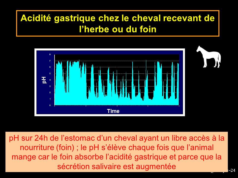 6-cours-veto-suc gastrique -24 Acidité gastrique chez le cheval recevant de lherbe ou du foin pH sur 24h de lestomac dun cheval ayant un libre accès à
