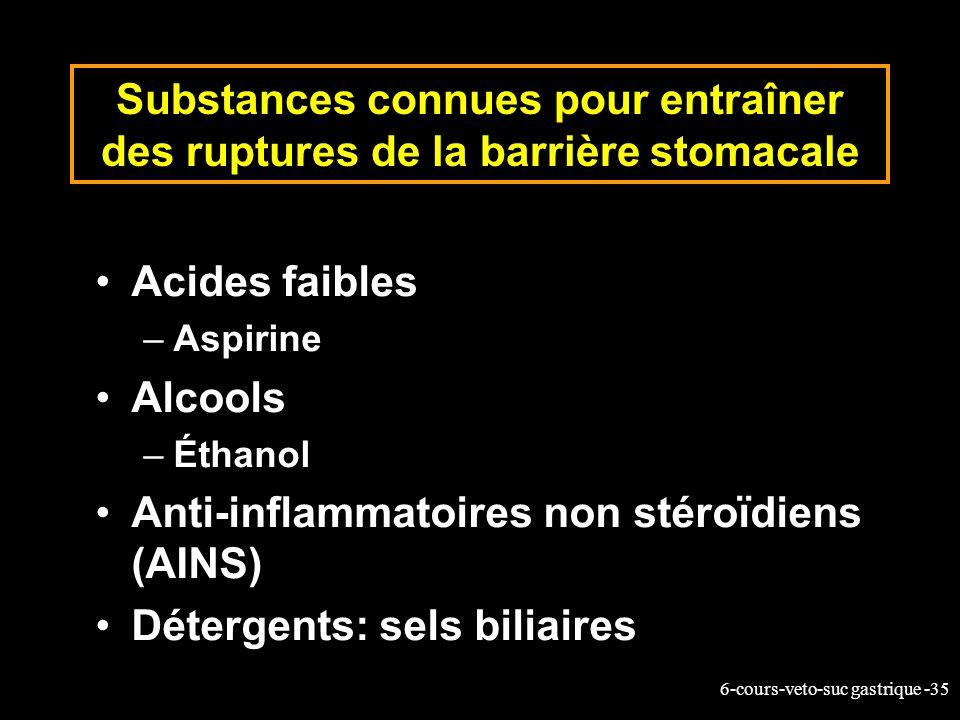 6-cours-veto-suc gastrique -35 Substances connues pour entraîner des ruptures de la barrière stomacale Acides faibles –Aspirine Alcools –Éthanol Anti-