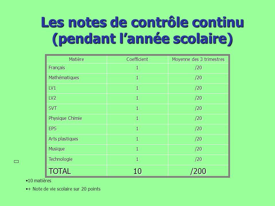Les notes à lexamen MatièreCoefficient Total des points Français2/40 Mathématiques2/40 Histoire des Arts 2/40 Histoire- géographie Education civique 2/40 TOTAL6/160