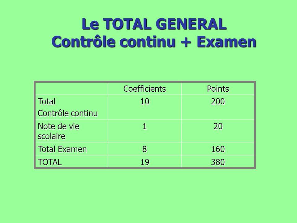 Le TOTAL GENERAL Contrôle continu + Examen CoefficientsPoints Total Contrôle continu 10200 Note de vie scolaire 120 Total Examen 8160 TOTAL19380