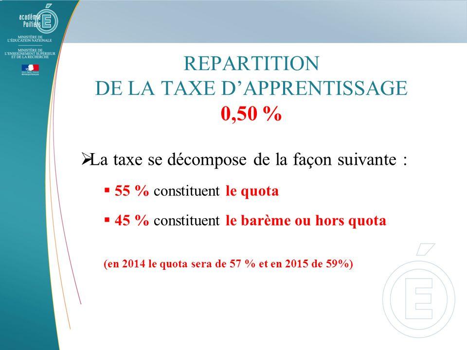 REPARTITION DE LA TAXE DAPPRENTISSAGE 0,50 % La taxe se décompose de la façon suivante : 55 % constituent le quota 45 % constituent le barème ou hors