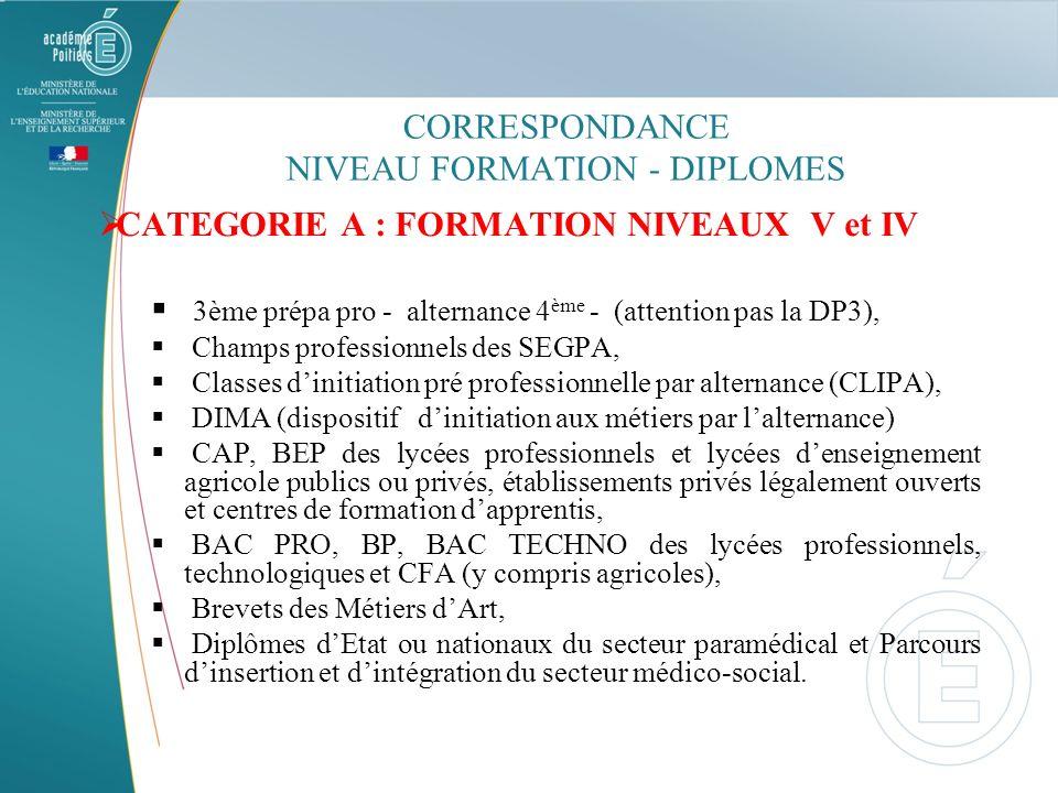 CORRESPONDANCE NIVEAU FORMATION - DIPLOMES CATEGORIE A : FORMATION NIVEAUX V et IV 3ème prépa pro - alternance 4 ème - (attention pas la DP3), Champs