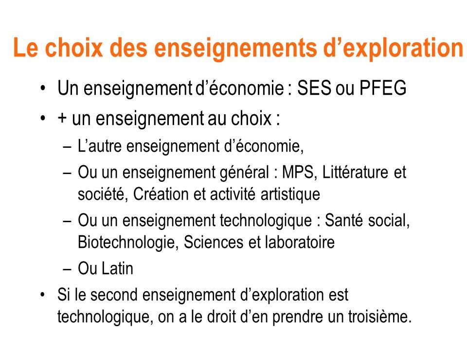 Le choix des enseignements dexploration Un enseignement déconomie : SES ou PFEG + un enseignement au choix : –Lautre enseignement déconomie, –Ou un en