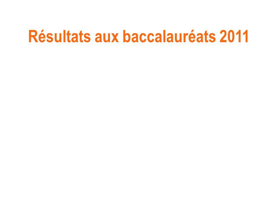 Résultats aux baccalauréats 2011
