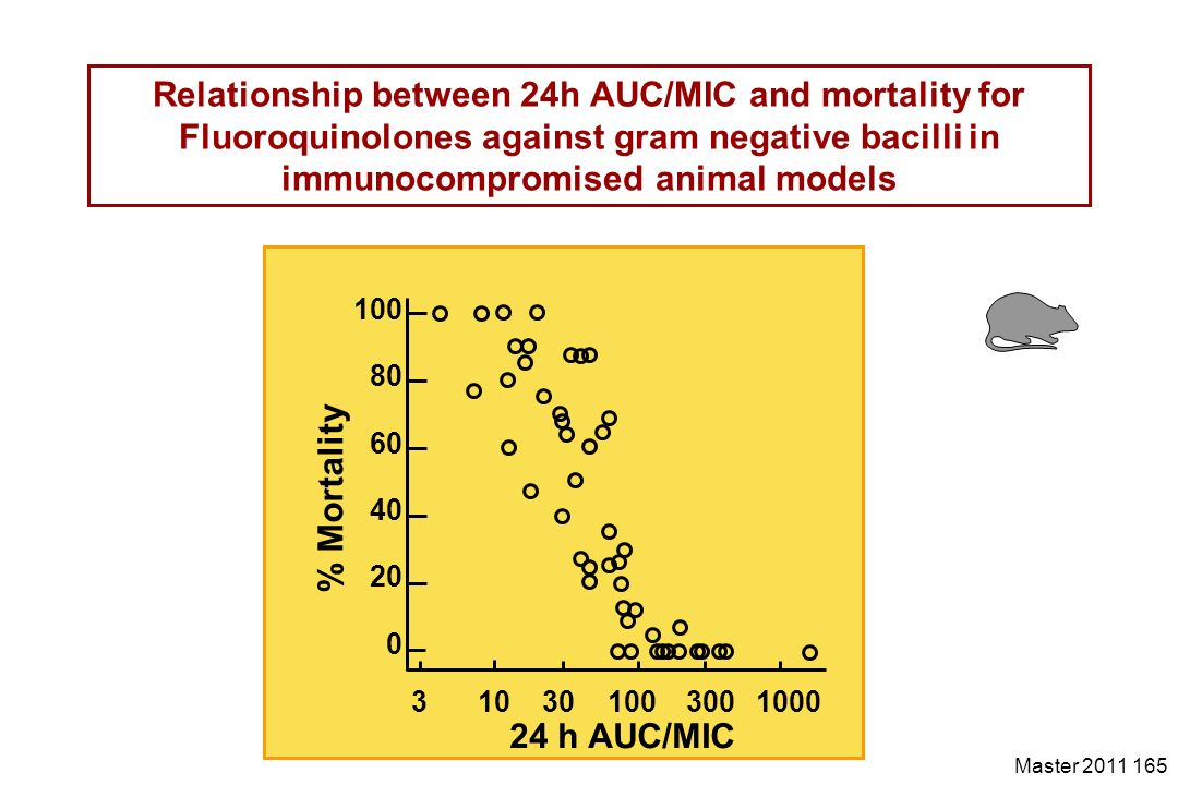 Master 2011 165 Relationship between 24h AUC/MIC and mortality for Fluoroquinolones against gram negative bacilli in immunocompromised animal models 3