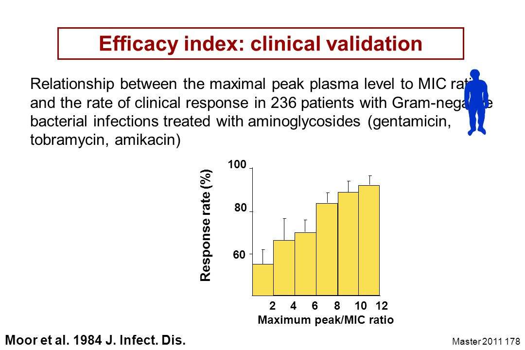 Master 2011 178 Efficacy index: clinical validation 24681012 60 80 100 Relationship between the maximal peak plasma level to MIC ratio and the rate of