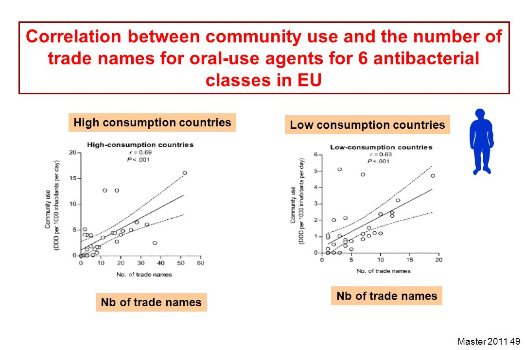 Master 2011 49 Correlation between community use and the number of trade names for oral-use agents for 6 antibacterial classes in EU High consumption