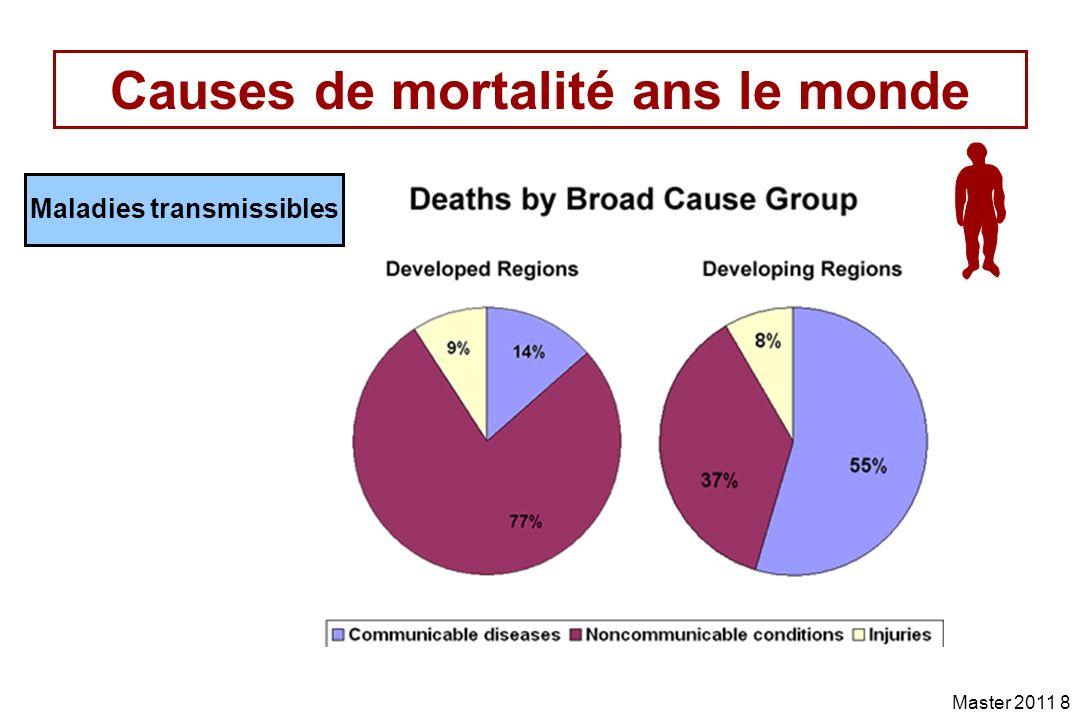 Master 2011 19 Mortalité par maladies nosocomiales et par le Sida Nosocomiale environ 10 fois le Sida en France Absence de recueil systématique de données
