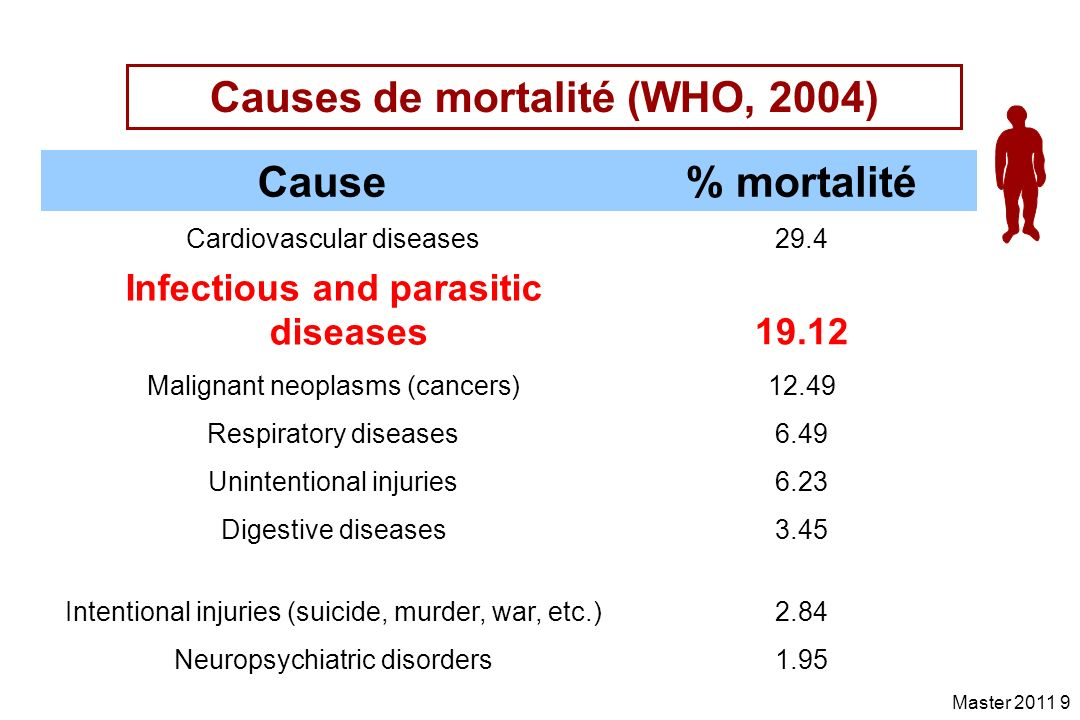 Master 2011 9 Causes de mortalité (WHO, 2004) Cause % mortalité Cardiovascular diseases29.4 Infectious and parasitic diseases19.12 Malignant neoplasms