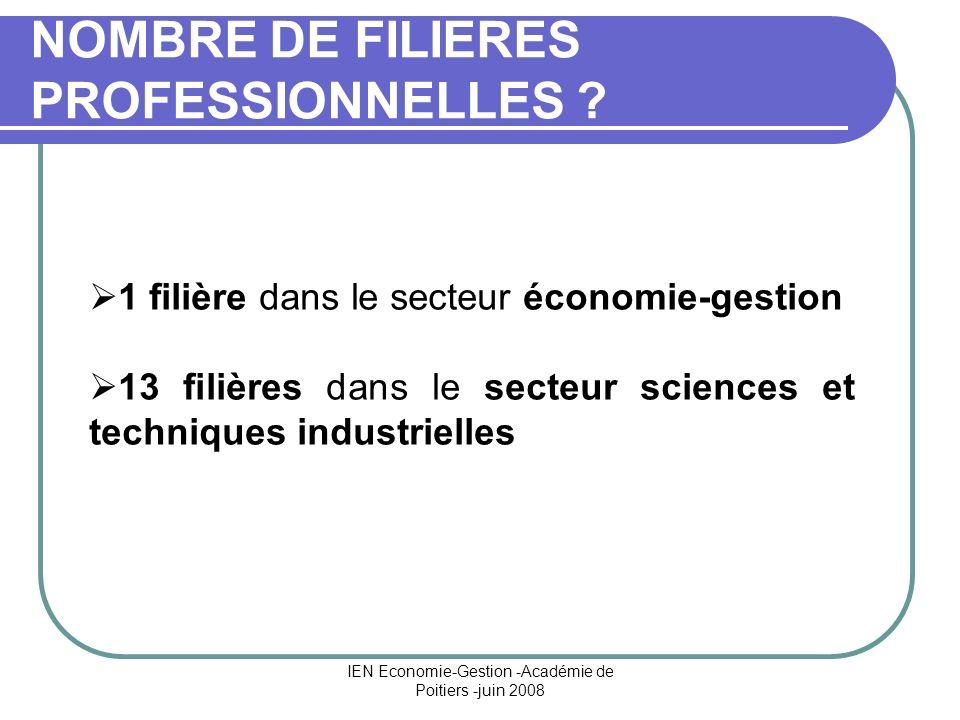 IEN Economie-Gestion -Académie de Poitiers -juin 2008 NOMBRE DE FILIERES PROFESSIONNELLES ? 1 filière dans le secteur économie-gestion 13 filières dan